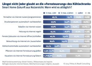Zukunft des Smart-Home aus der Sicht der Nutzer, Grafik: Fittkau & Maaß