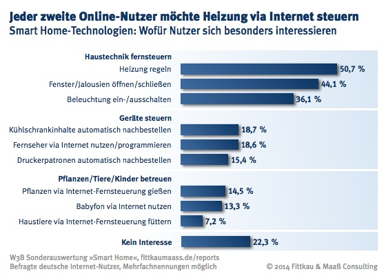 Grosses Interesse An Smart Home Produkten Bei Internet Nutzern