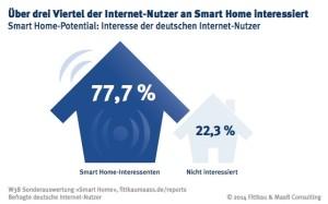 Interesse der deutschen Internet-Nutzer am Smart-Home, Grafik: Fittkau & Maaß