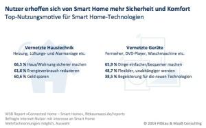 Sicherheiet und Komfort im Smart Home