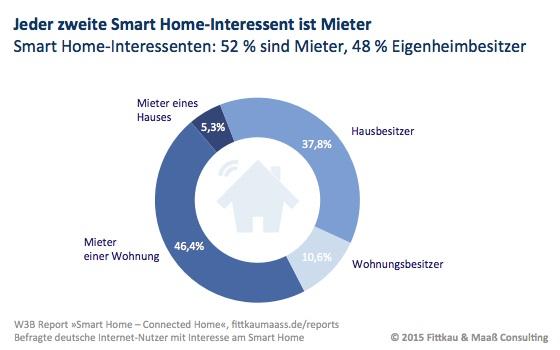 Jeder zweite Smart Home Interessent ist Mieter, Grafik: Fittkau & Maaß Consulting GmbH