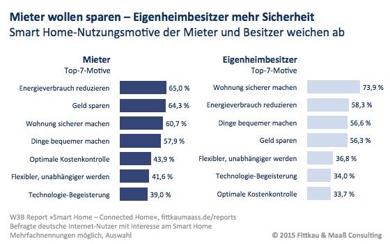 Mieter wollen sparen - Eigenheimbesitzer mehr Sicherheit, Grafik: Fittkau & Maaß Consulting